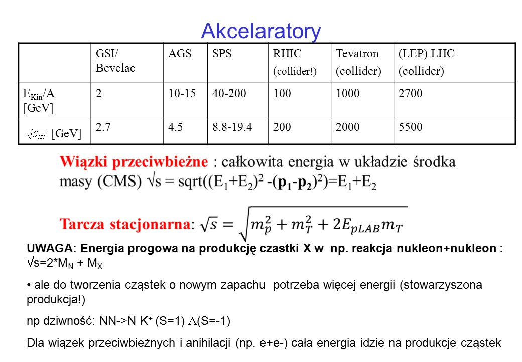 Akcelaratory [GeV] GSI/ Bevelac AGS SPS RHIC (collider!) Tevatron